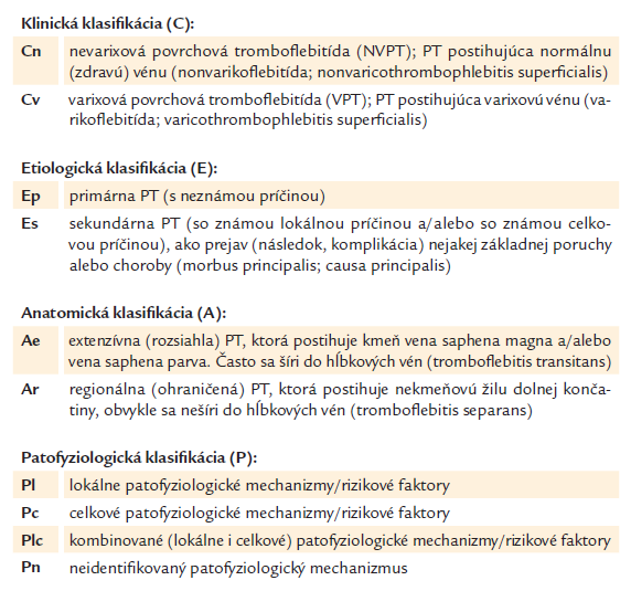 Klinicko-etiologicko-anatomicko-patofyziologická (CEAP) klasifikácia povrchovej tromboflebitídy (AS SLK, 2012) [17].