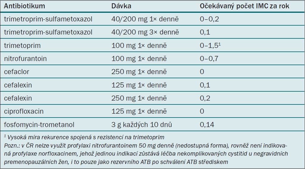 Režimy kontinuální antimikrobiální profylaxe u žen s recidivujícími IMC [7].