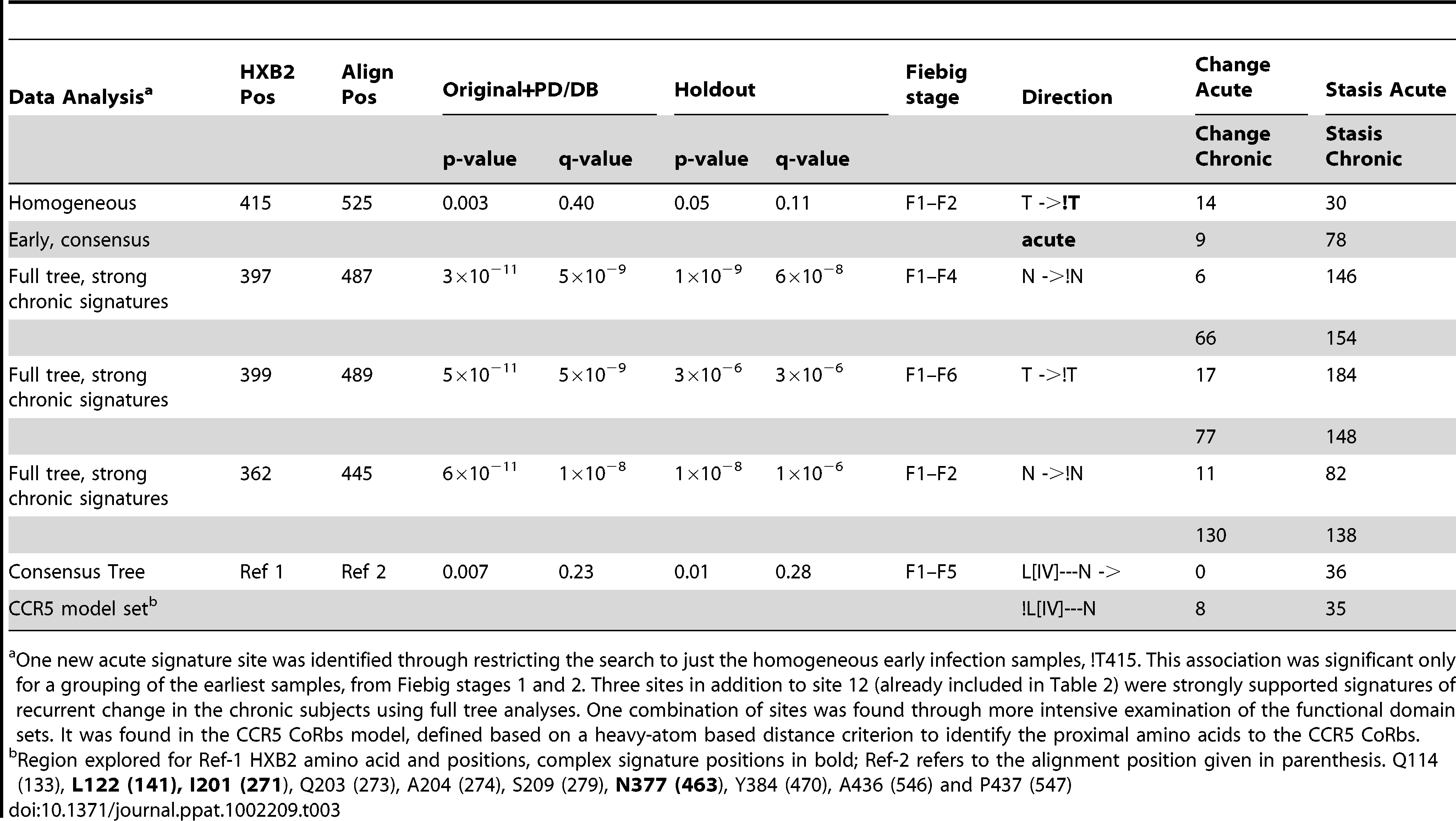 """Summary statistics additional signatures identified with additional searches, using the combined original and PD/DB sets to identify potential signatures and comparing to the holdout set. For legend see <em class=""""ref"""">table 2</em>."""