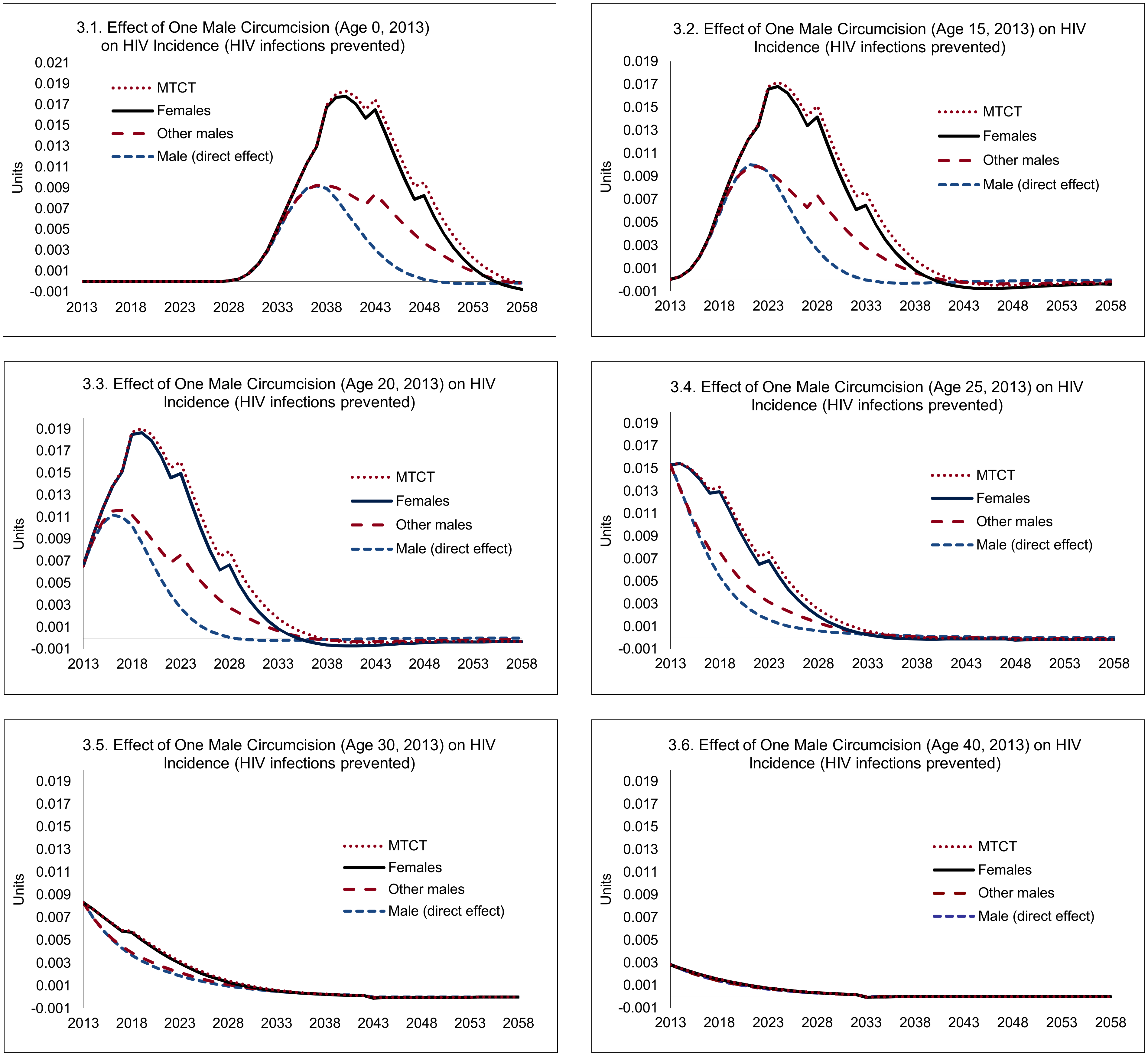 Direct and indirect effects of one male circumcision on HIV incidence.