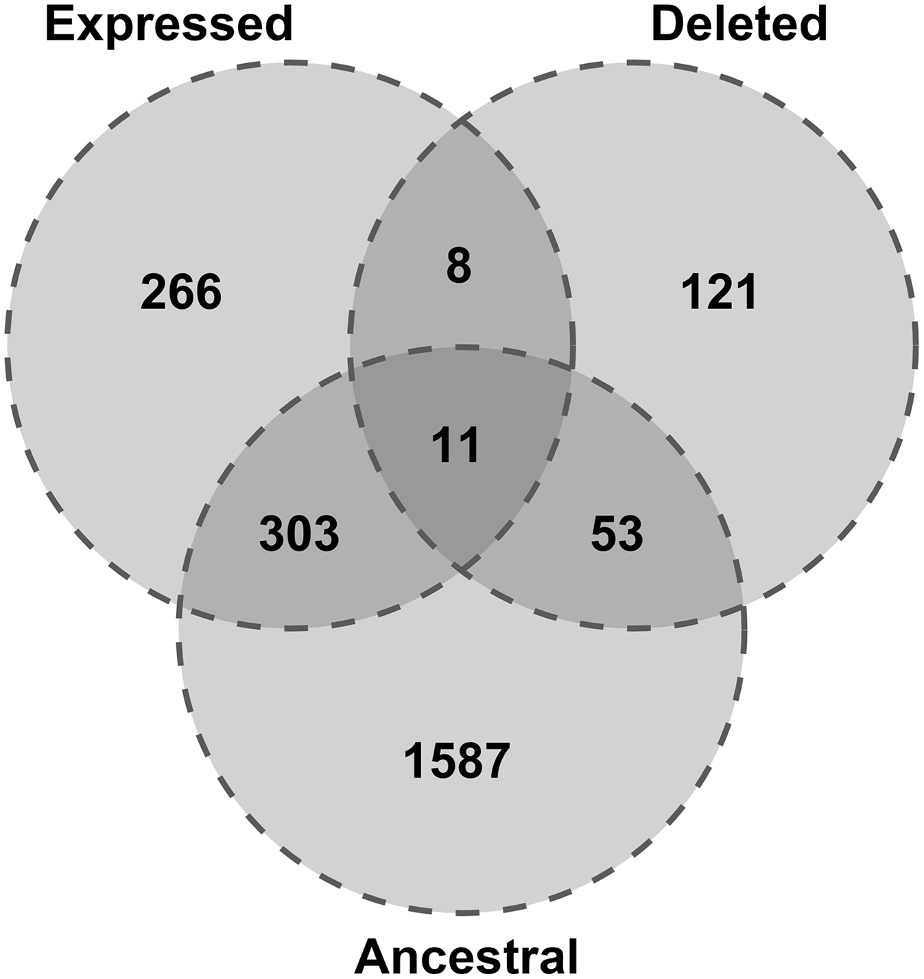 Expression and conservation of retrocopies deleted relative to the reference genome.