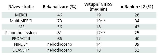 Srovnání klinického stavu a % rekanalizace v proběhlých endovaskulárních a intravenózních studiích [2,3,5,10].