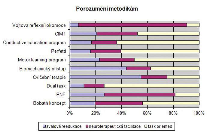 Metodiky s nadpoloviční hodnotou odpovědí (tzn. alespoň 11 respondentů).