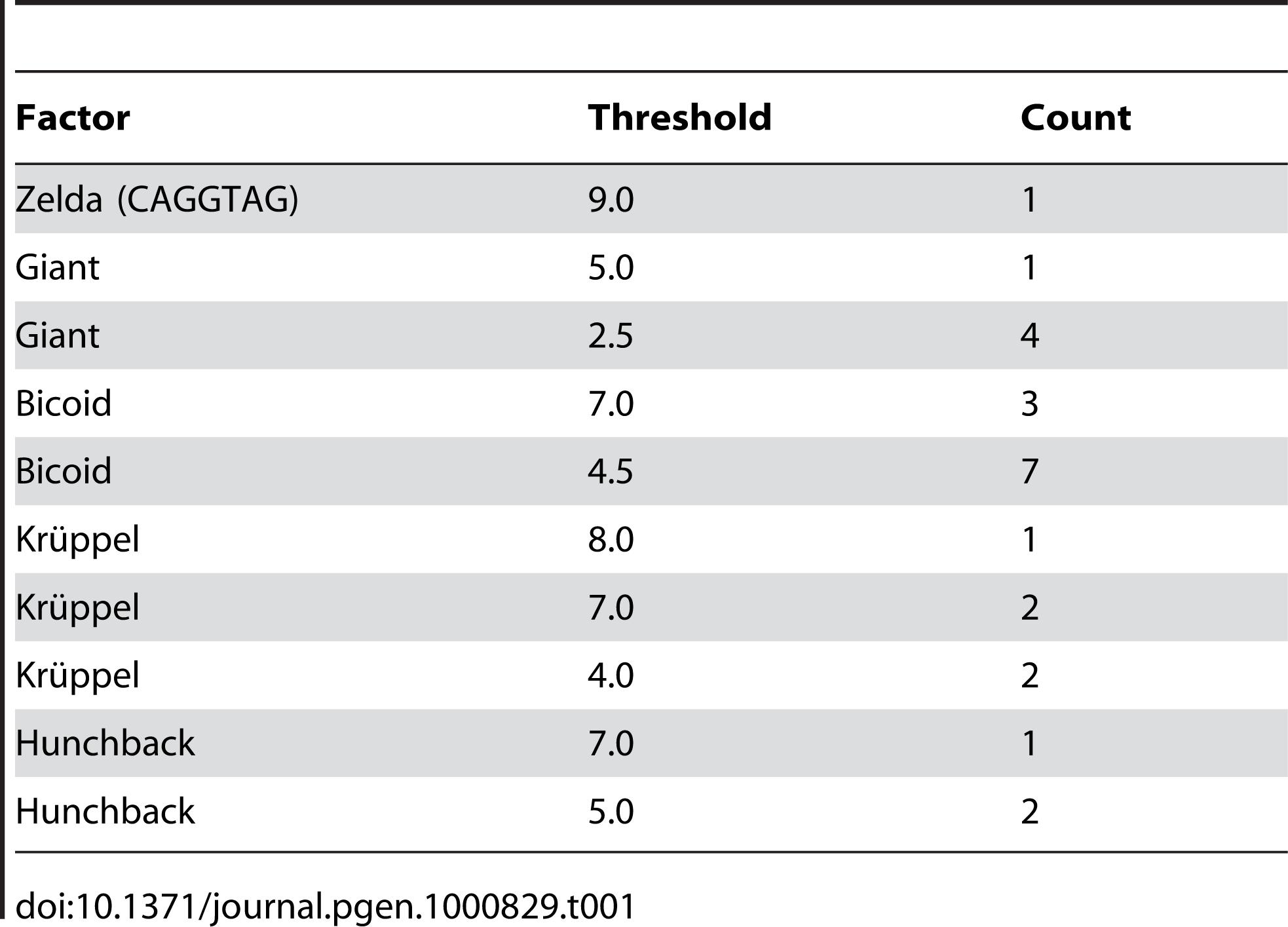 Modeled constraint on <i>eve</i> stripe 2 enhancer.