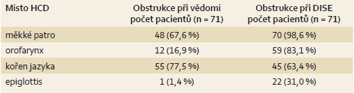 Srovnání obstrukce HCD při vědomí a při DISE.