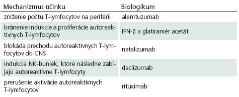 Mechanizmus účinku biologík používaných pri liečbe SM.