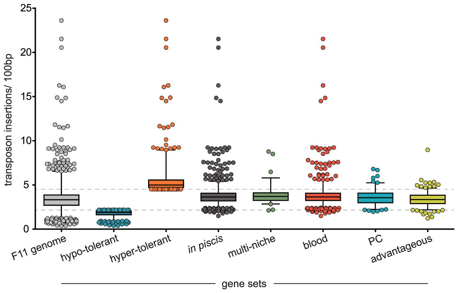 Transposon insertion rates for loci within different gene sets.