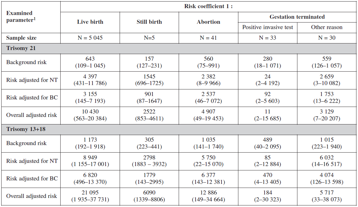 Screening examination: risk probability ratio according to gestation outcome