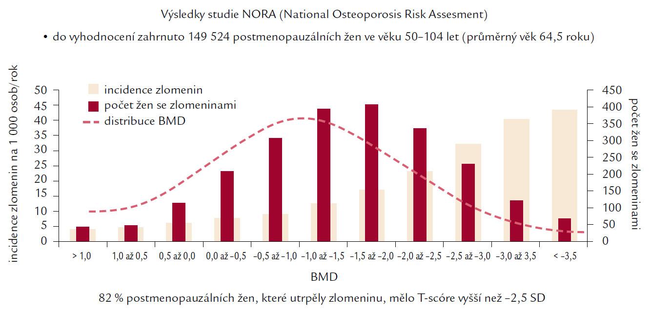 Ukazuje incidenci nejvyššího výskytu zlomenin ve skupině žen s prokázanou osteopenií, nikoliv osteoporózou skeletu podle kritérií WHO.