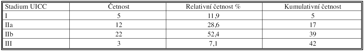 Četnostní tabulka podle stadií TNM VI. vydání, UICC 2002 Tab. 5. Frequency rates table according to the TNM staging (VIth edition, UICC 2002)