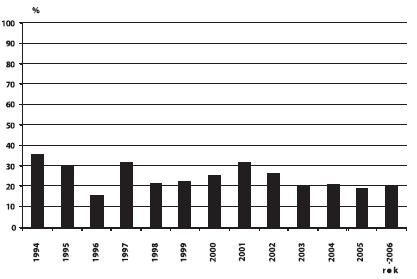 Sekundární prevence ageneze/hypoplazie ledvin v ČR, 1994 – 2006
