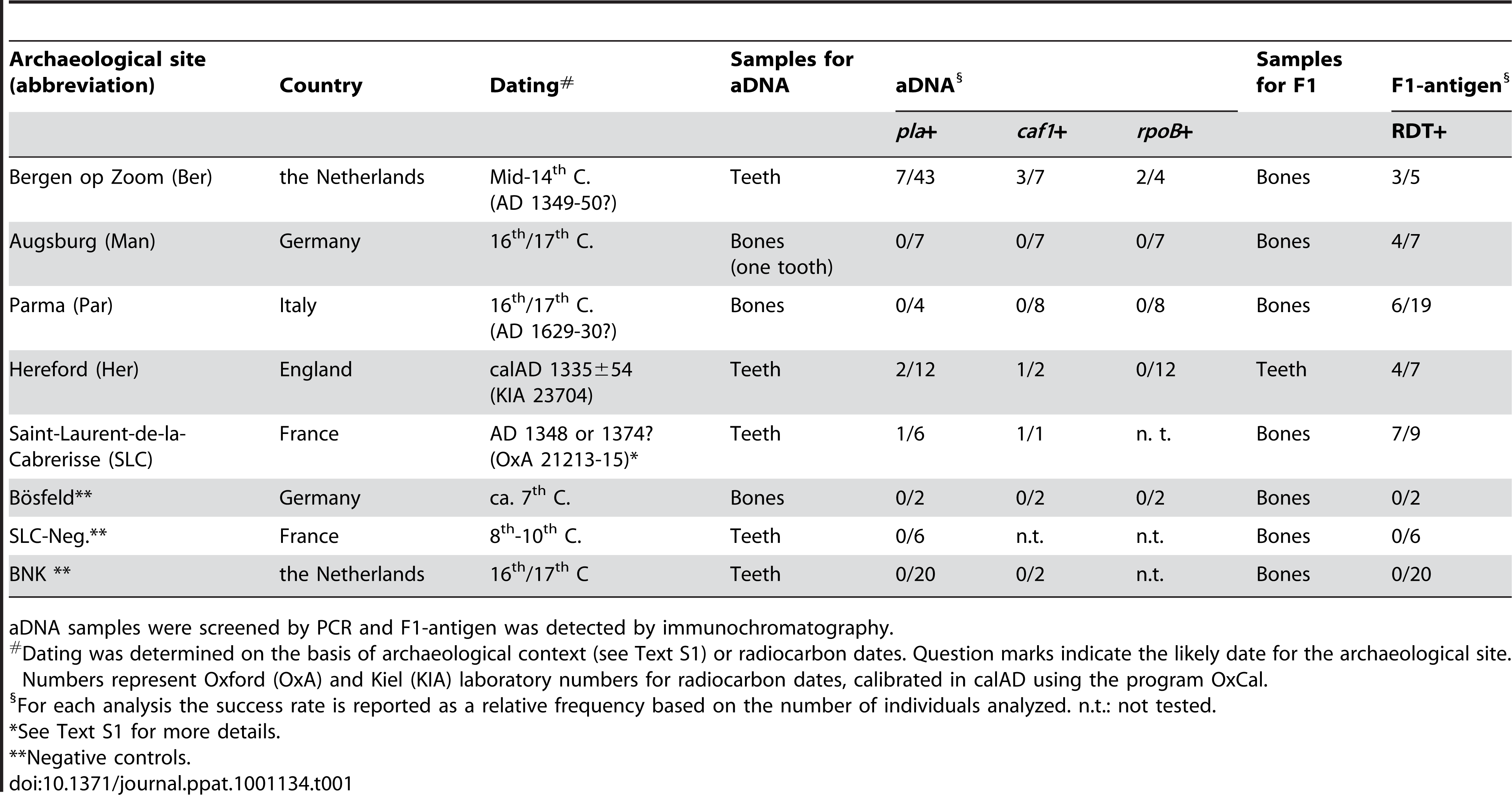 Human samples used for the detection of <i>Y. pestis</i> traces and results of genetic and immunochromatographic analyses.