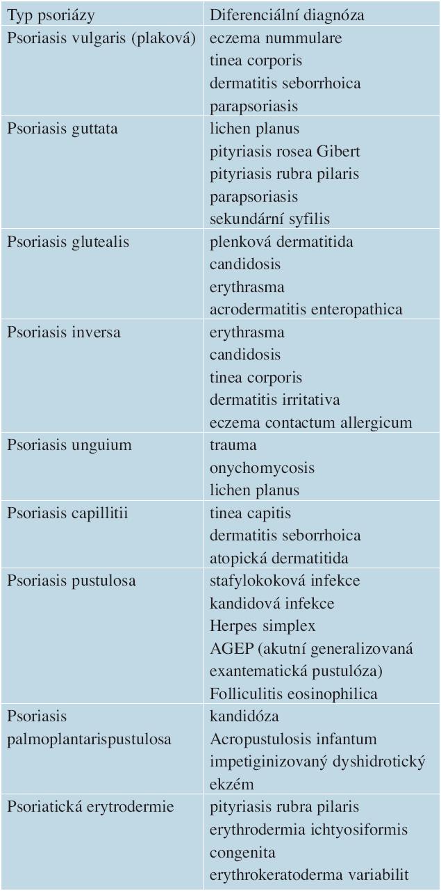 Diferenciální diagnóza klinických typů psoriázy u dětí