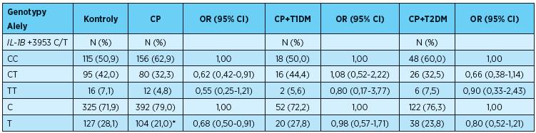Genotypové a alelové frekvence polymorfismu v IL-1B +3953C/T (rs1143634) u pacientů s CP, CP+T1DM, CP+ T2DM a u kontrol