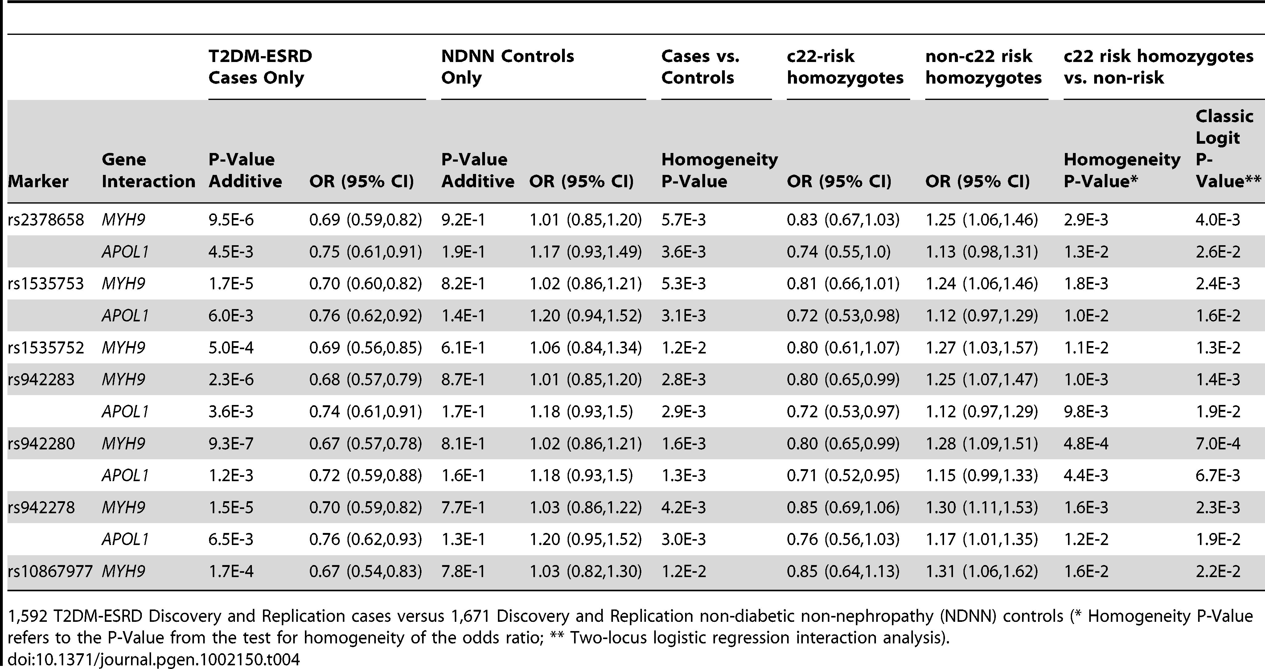 Combined chromosome 22-<i>FRMD3</i> interaction analysis.