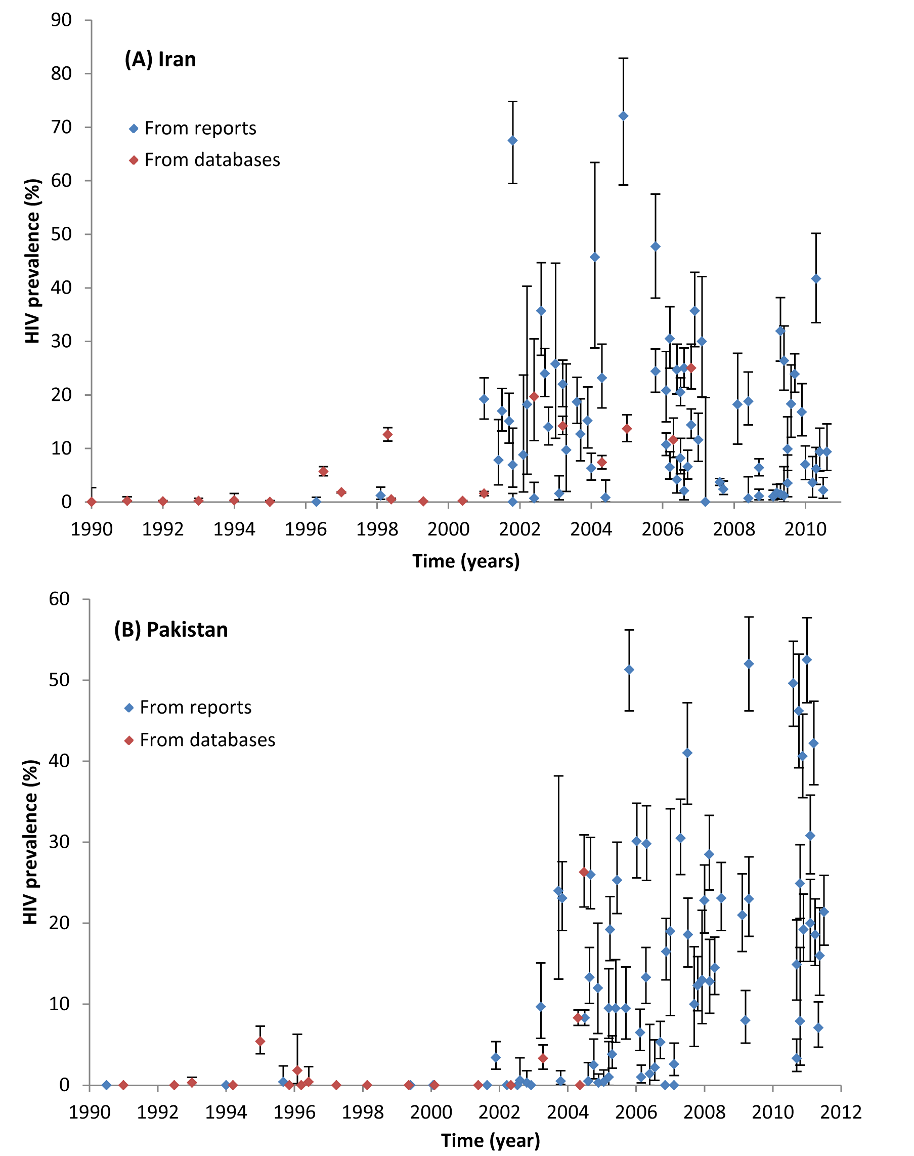 Trend of HIV prevalence among male people who inject drugs in (A) Iran and (B) Pakistan.