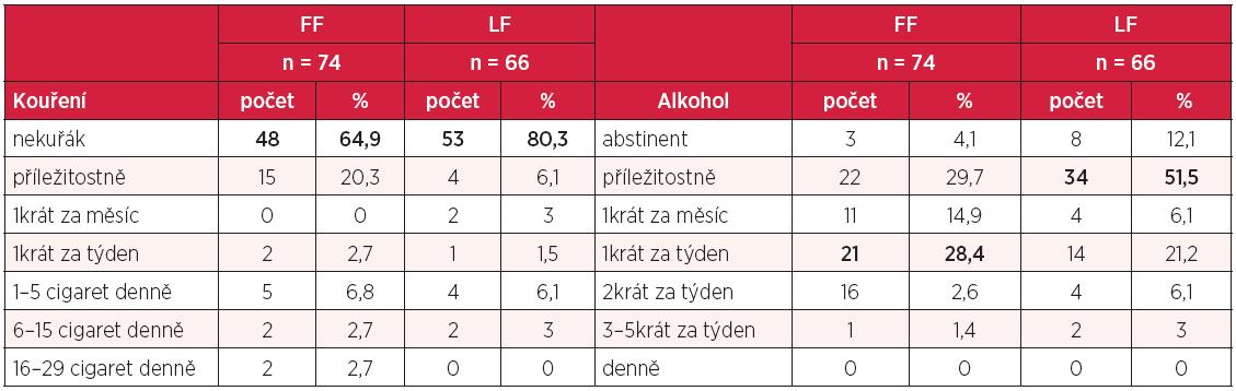 Kouření cigaret a frekvence pití alkoholu u studentů Filozofické a Lékařské fakulty UP
