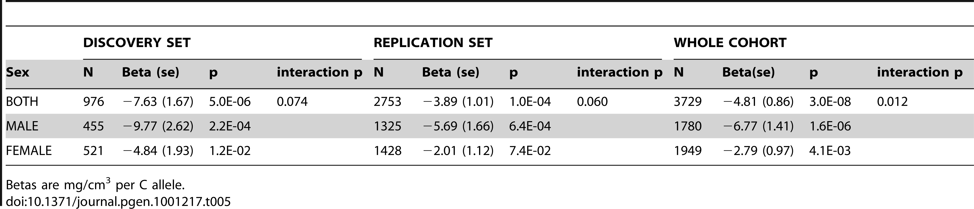 rs1021188 associations with BMD<sub>C</sub> in both ALSPAC datasets stratified by sex.