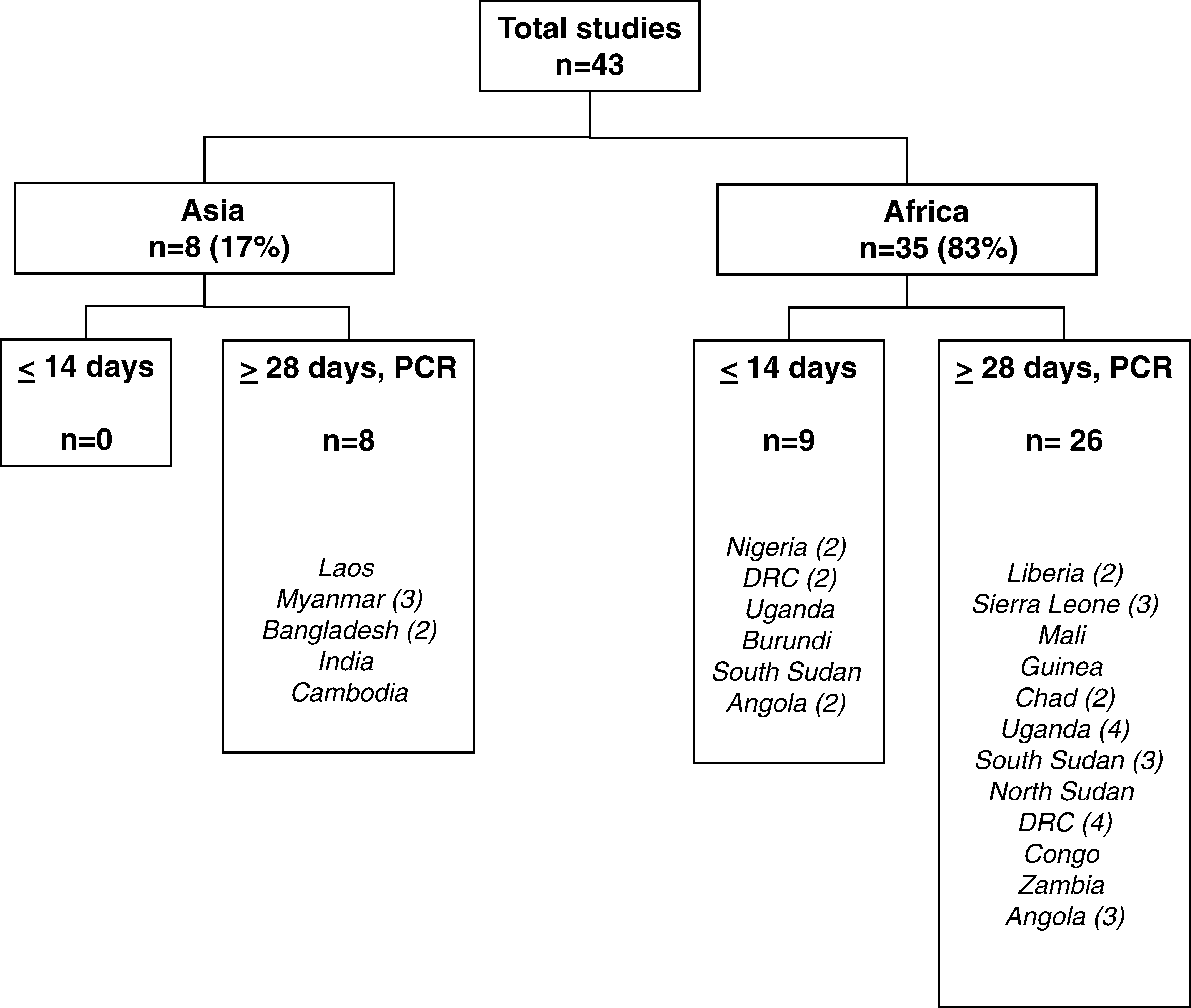 Flow Chart of Sites and Type of MSF Pf Efficacy Studies, 1996–2004