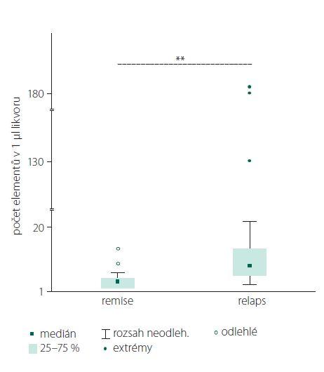 Porovnání počtu elementů v likvoru u pacientů s NMO SD v okamžiku relapsů a remise onemocnění.