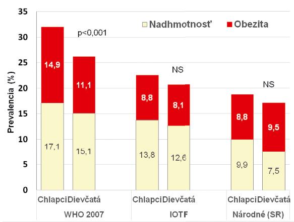 Prevalencia nadhmotnosti a obezity u detí vo veku 7–7,99 roka podľa referenčných hodnôt WHO (2007) [4], IOTF [5] a národných (slovenských) [6].