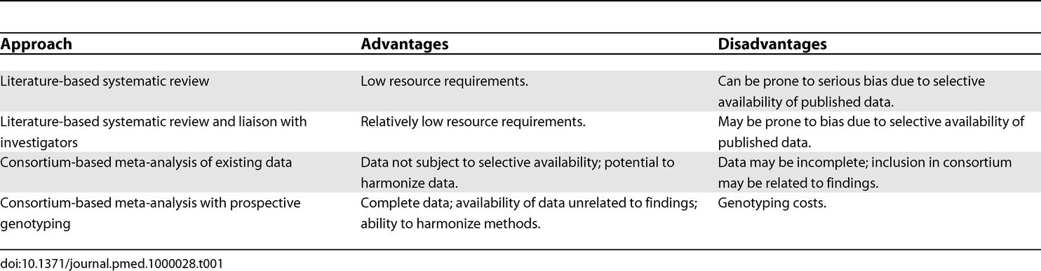 Data Sources for Meta-Analysis of Genetic Association Studies