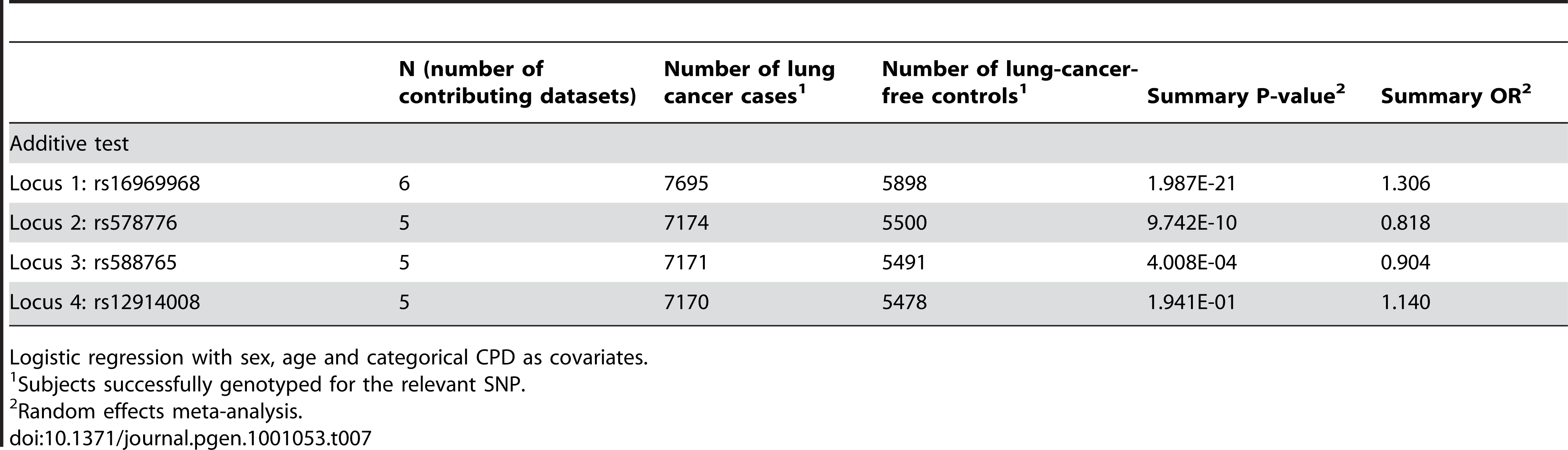 Meta-analysis results for lung cancer.