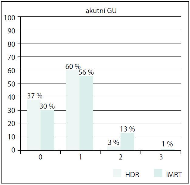 Srovnání akutní GU toxicity Fig. 4. Comparison of acute GU toxicity
