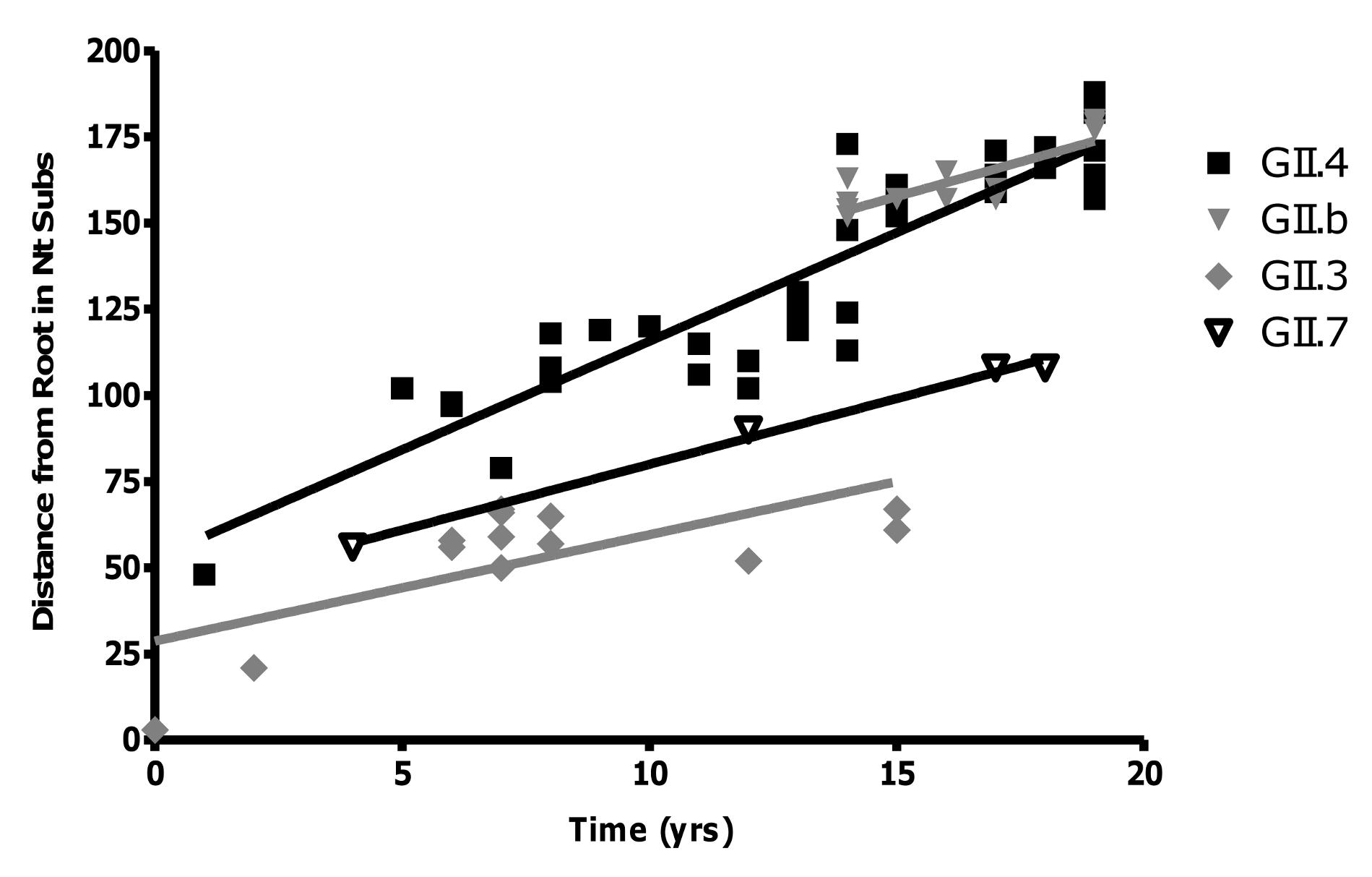Rate of evolution for the GII.4, GII.7, GII.b/GII.3 and GII.3 strains.