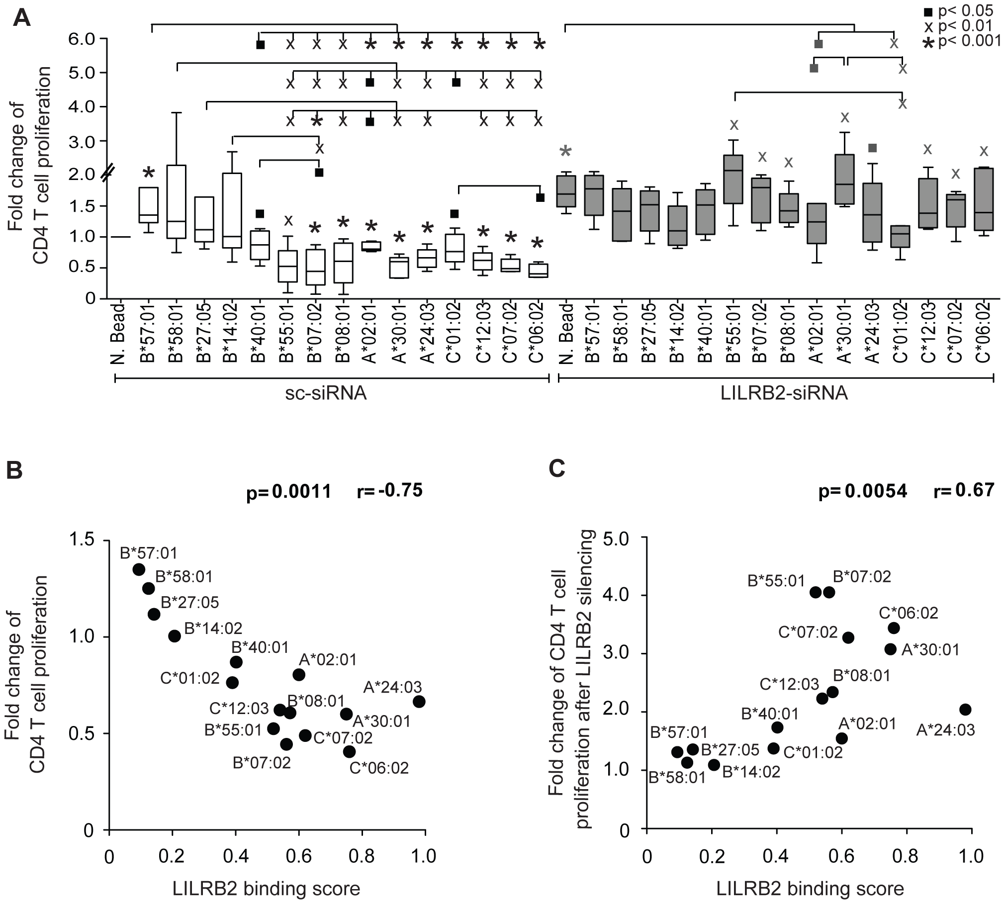 Impact of LILRB2-HLA interactions on functional properties of dendritic cells.