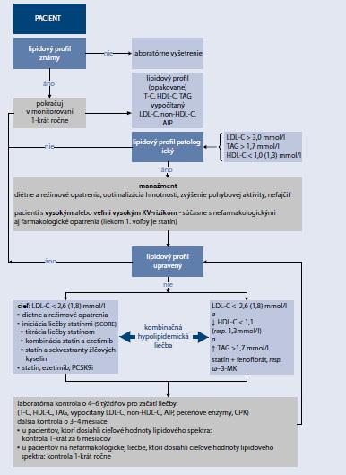 Schéma 15.4   Manažment pacienta s dyslipidémiou