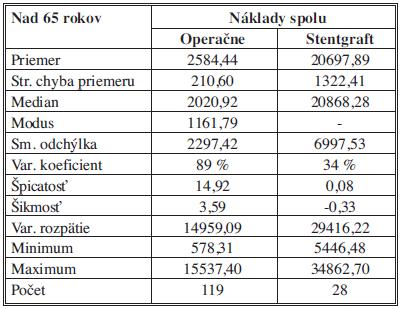 Celkové náklady – vek nad 65 rokov – štatistický popis súborov Tab. 5: Total costs – over the age of 65 years – statistical description of the samples