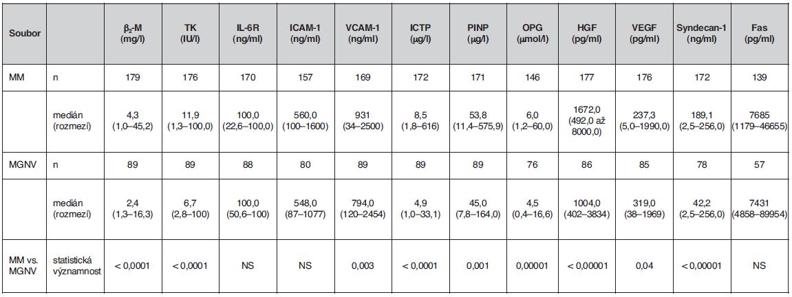 Srovnání rozdílnosti sérových hladin vybraných biologických působků mezi souborem nemocných vyšetřených při diagnóze mnohočetného myelomu a souborem jedinců s monoklonální gamapatií nejistého významu