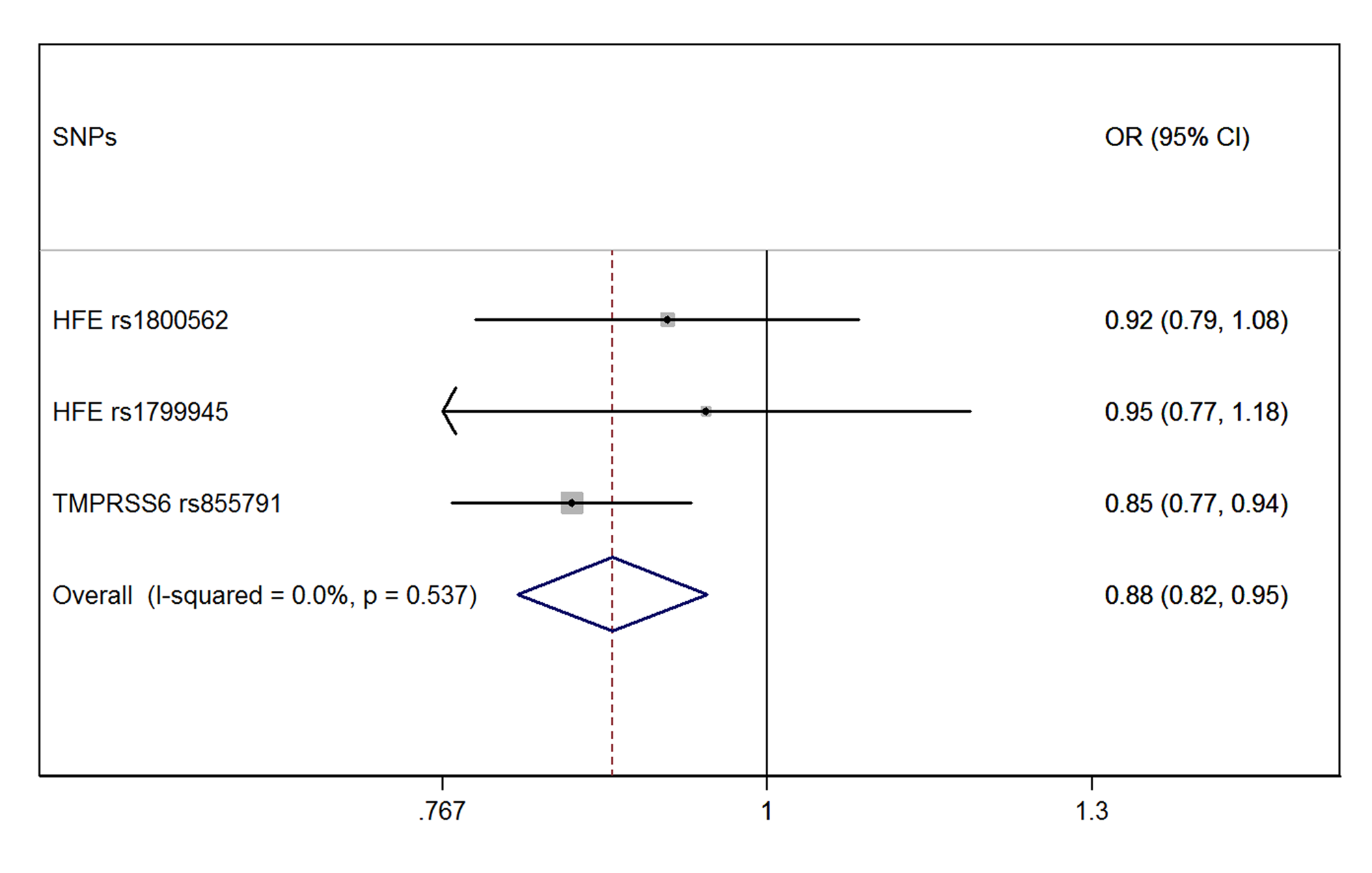 Forest plot of the MR estimates from the three instruments.
