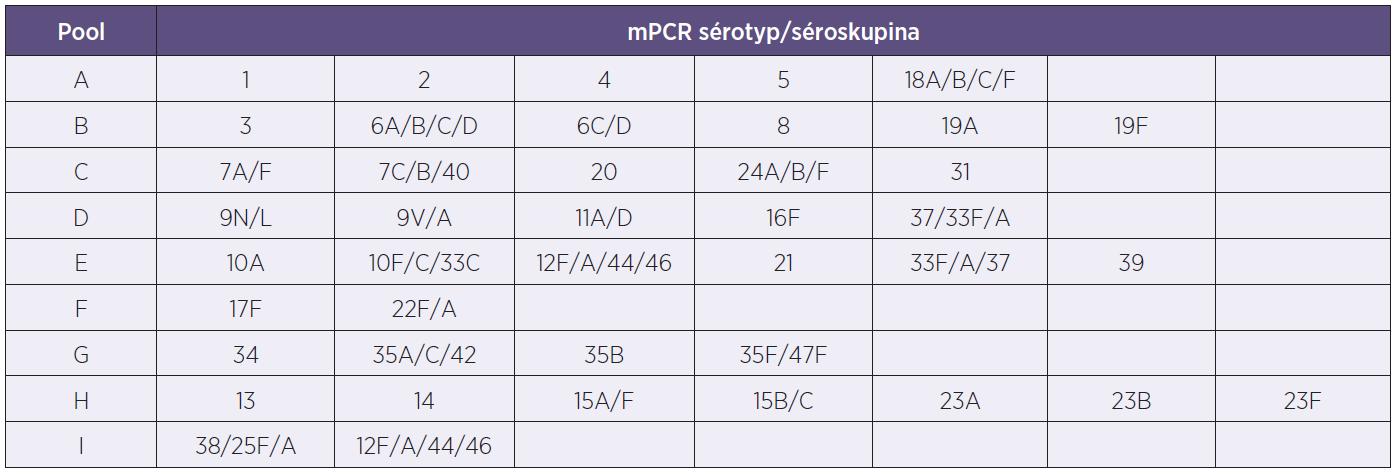Tabulka sérotypového složení mPCR směsí pro PCR reakce Table 2. Table of serotypes included in the mPCR mixes