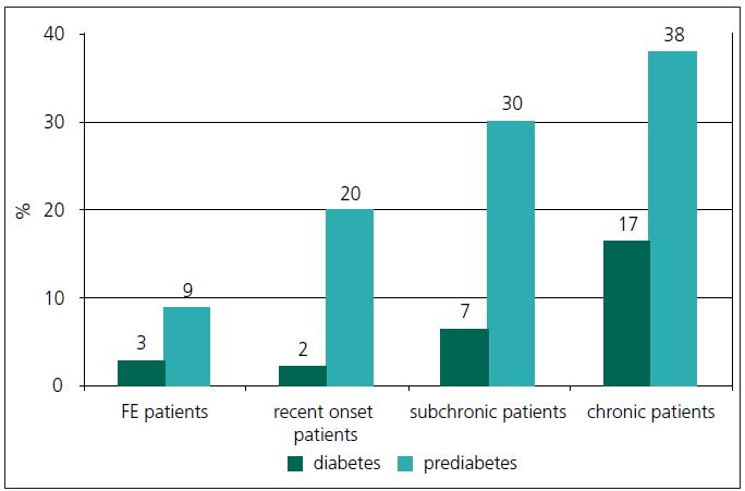 Prevalence diabetu a prediabetu v průběhu schizofrenie (upraveno dle [6]). FE patients – pacienti s první epizodou (doba trvání schizofrenie < 1,5 roku); recent onset patients – pacienti s nedávným začátkem schizofrenie (doba trvání schizofrenie mezi 1,5 rokem až 10 lety); subchronic patients – subchroničtí pacienti (doba trvání schizofrenie mezi 10 a 20 lety); chronic patients – chroničtí pacienti (doba trvání schizofrenie > 20 let)