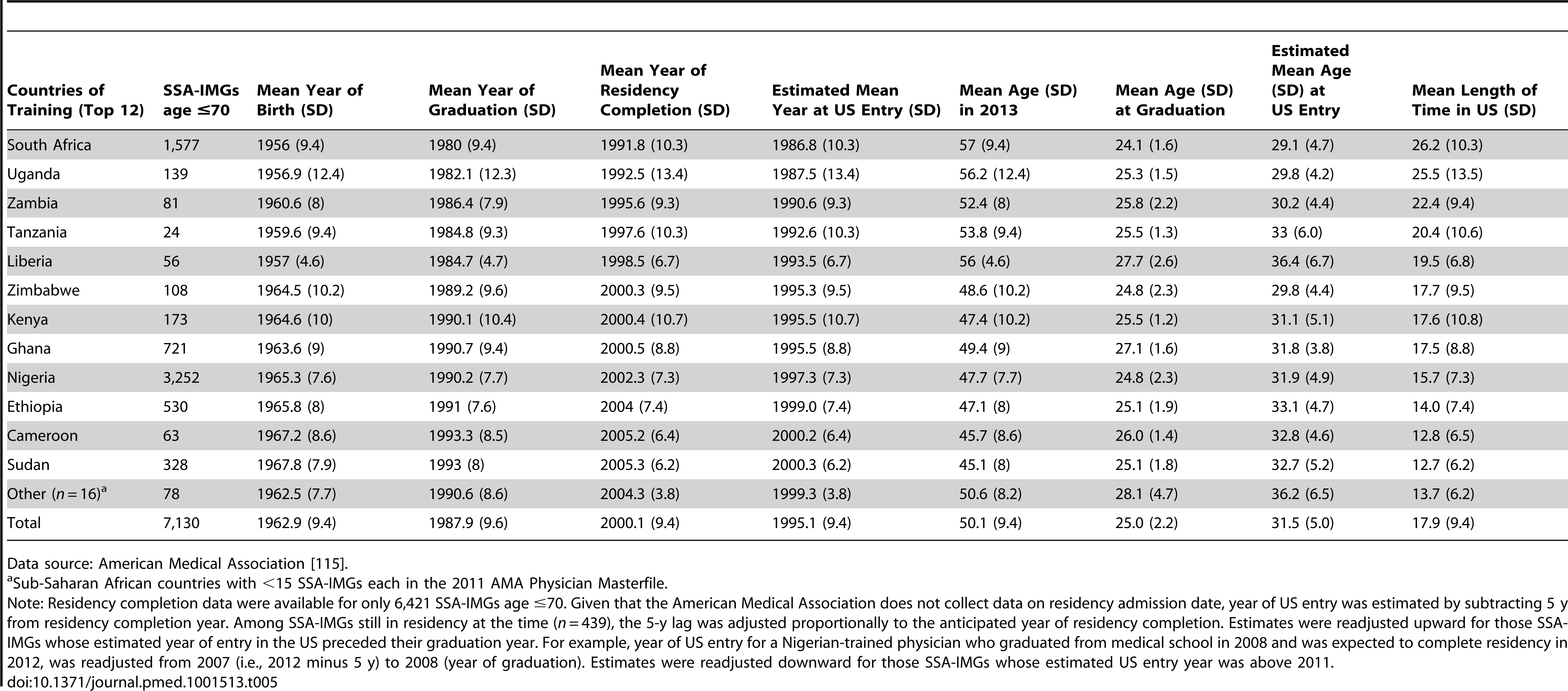 Birth, graduation, residency completion, and estimated US entry years among Sub-Saharan African-trained medical graduates (SSA-IMGs) appearing in the US physician workforce in 2011.