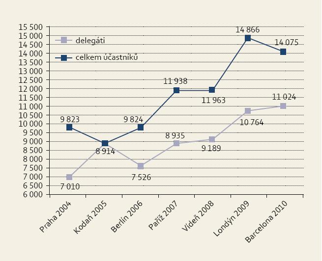 Vzrůstající počet návštěvníků Evropského gastroenterologického kongresu. Fig. 1. Increasing attendance of UEGW.