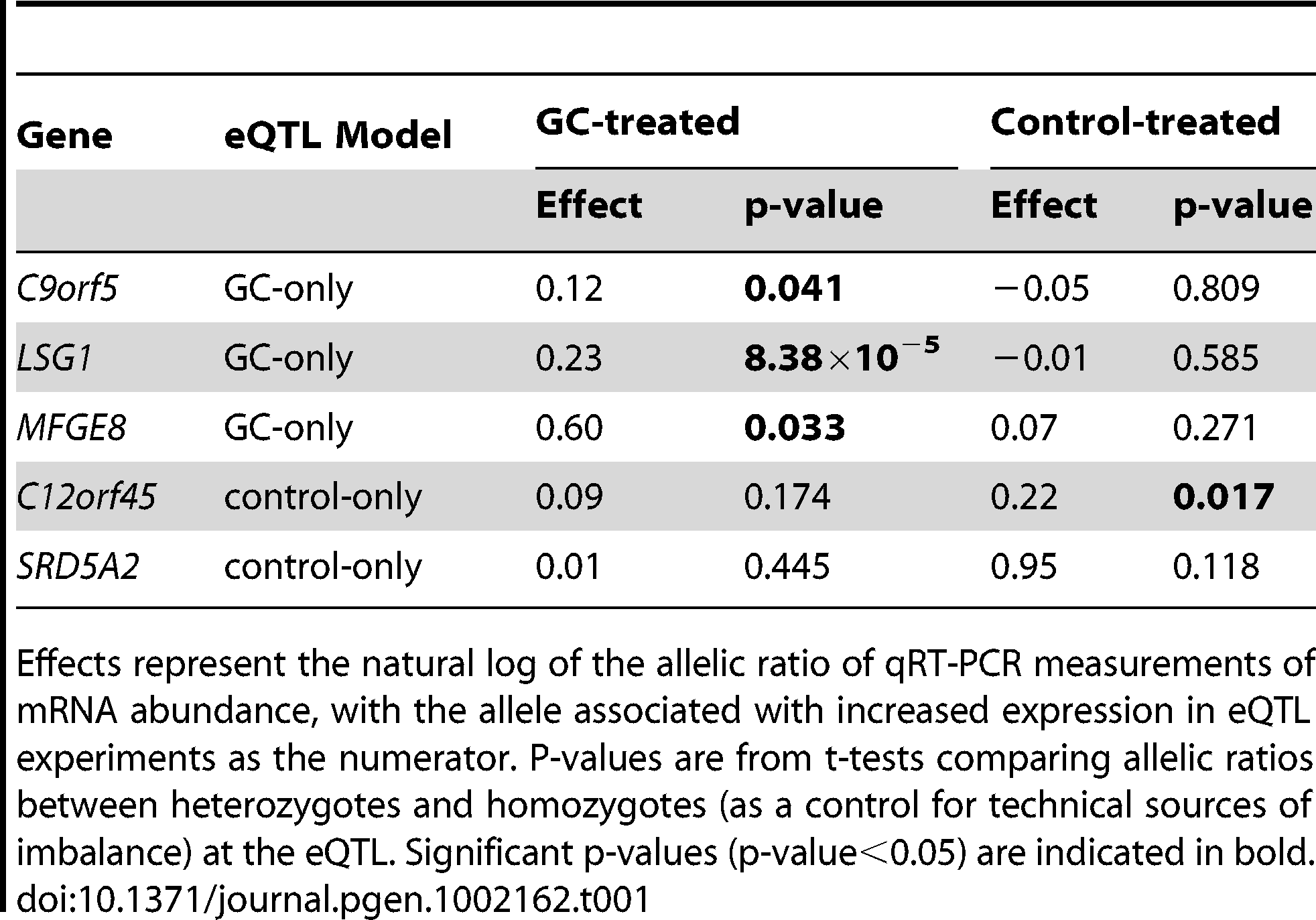 eQTL validation by allele-specific qRT–PCR.