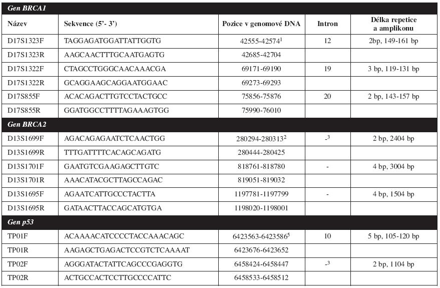 Primery použité pro amplifikaci mikrosatelitních markerů a délky jednotlivých amplikonů. 1GenBank L78833. 2GenBank NT_024524. 3Markery nejsou intragenové. 4U těchto markerů nebyla stanovována délka alel. 5GenBank NT_010718.