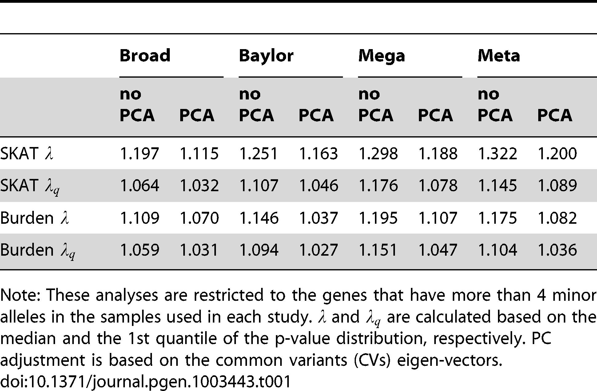 Genomic control  and  for all tests before and after PC adjustment.