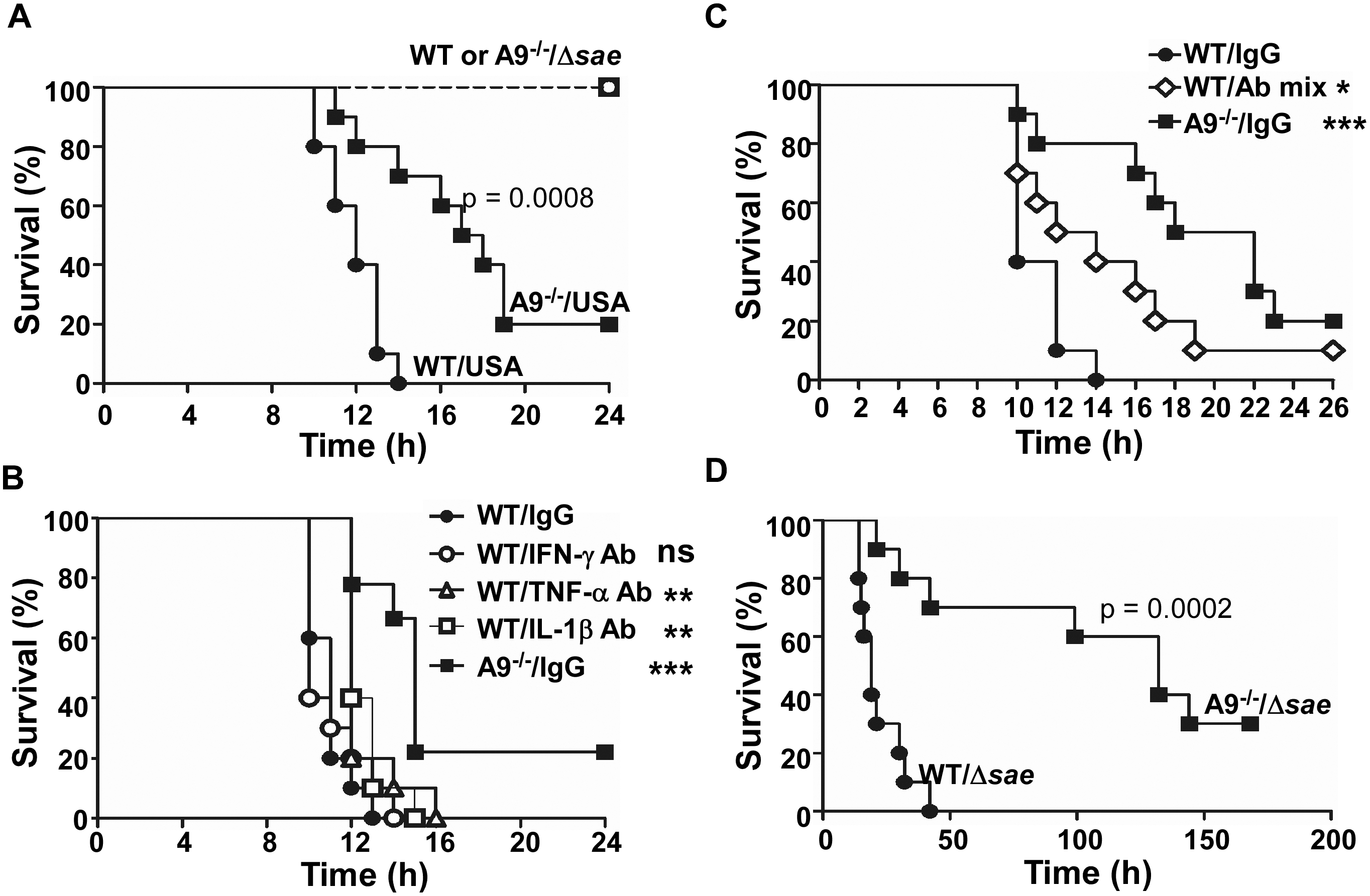 The proinflammatory property of CP increases murine mortality.
