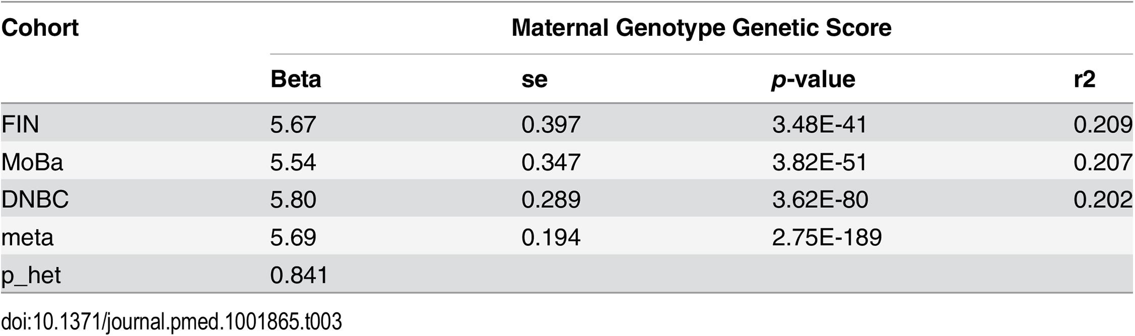 Association between maternal height genetic score and maternal height.