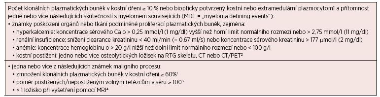 Tab. 4. 5 Revidovaná diagnostická kritéria mnohočetného myelomu