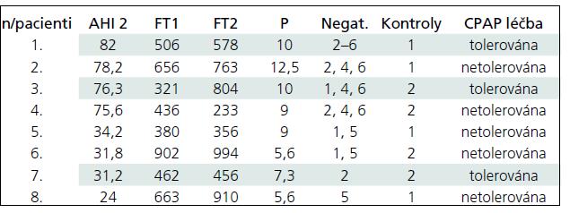 Charakteristika souboru pacientů, indikovaných ke zkoušce CPAP.