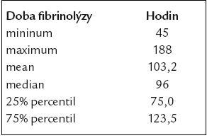 Průměrná doba trvání fibrinolýzy.
