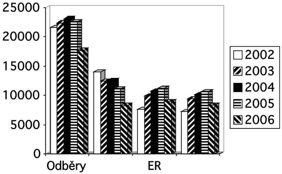 Předoperační autologní odběry v letech 2002 až 2006.  Vysvětlivky: odběry = počet provedených předoperačních odběrů autologní plné krve; PK = počet vyrobených autologních plných krví; ER = počet vyrobených autologních erytrocytových transfuzních přípravků; plazma = počet vyrobených jednotek autologní plazmy