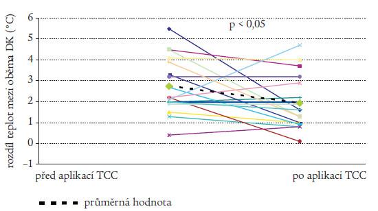 Vývoj rozdílů kožních teplot u 19 pacientů s akutní Charcotovou osteoartropatií nezhojených během terapie snímatelnou TCC ve sledovaném období.