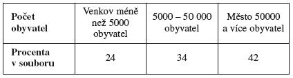 Rozdělení souboru podle velikosti místa bydliště (v procentech)