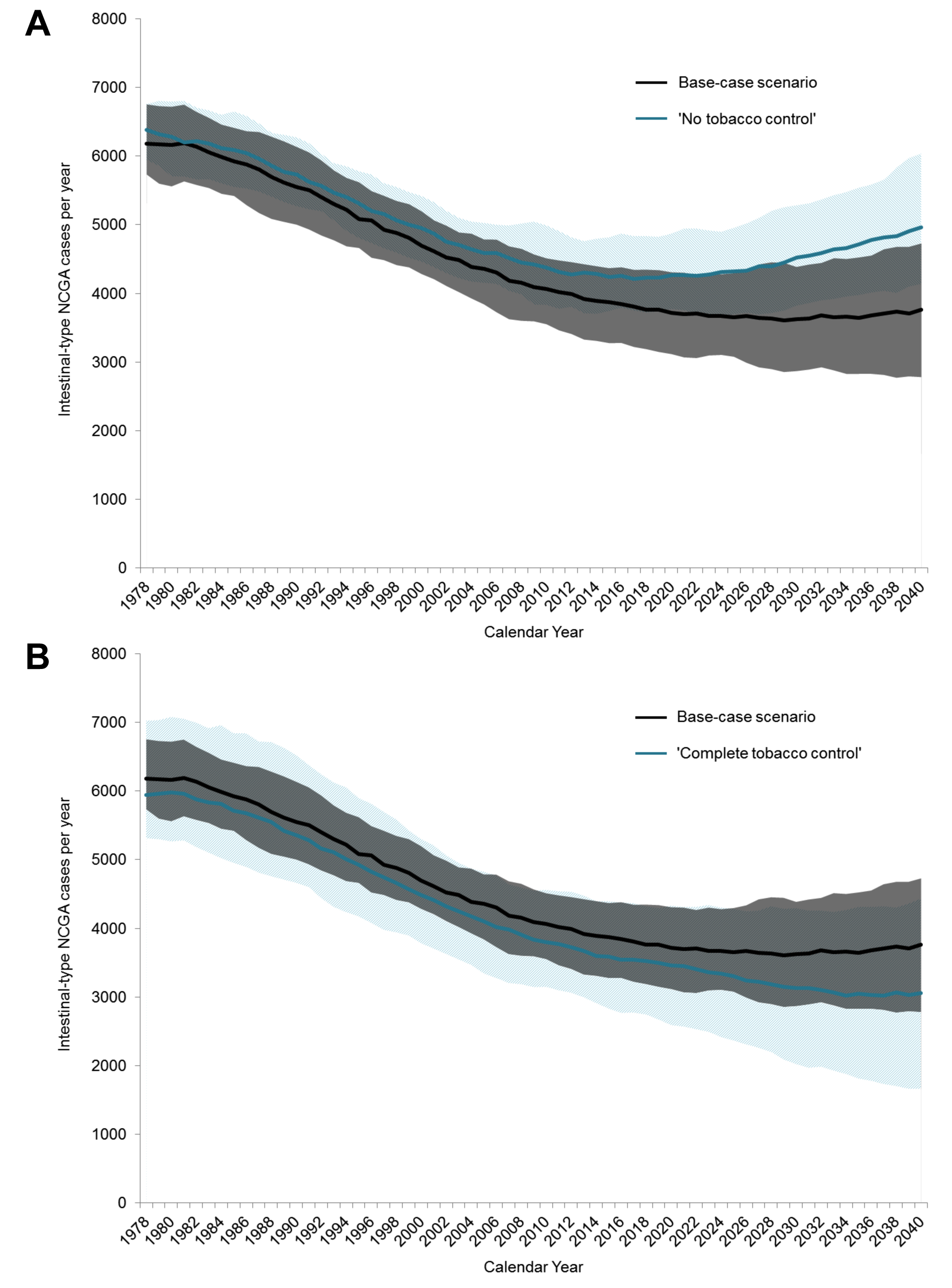 Modeled annual intestinal-type NCGA cases between 1978 and 2040 for select scenarios.